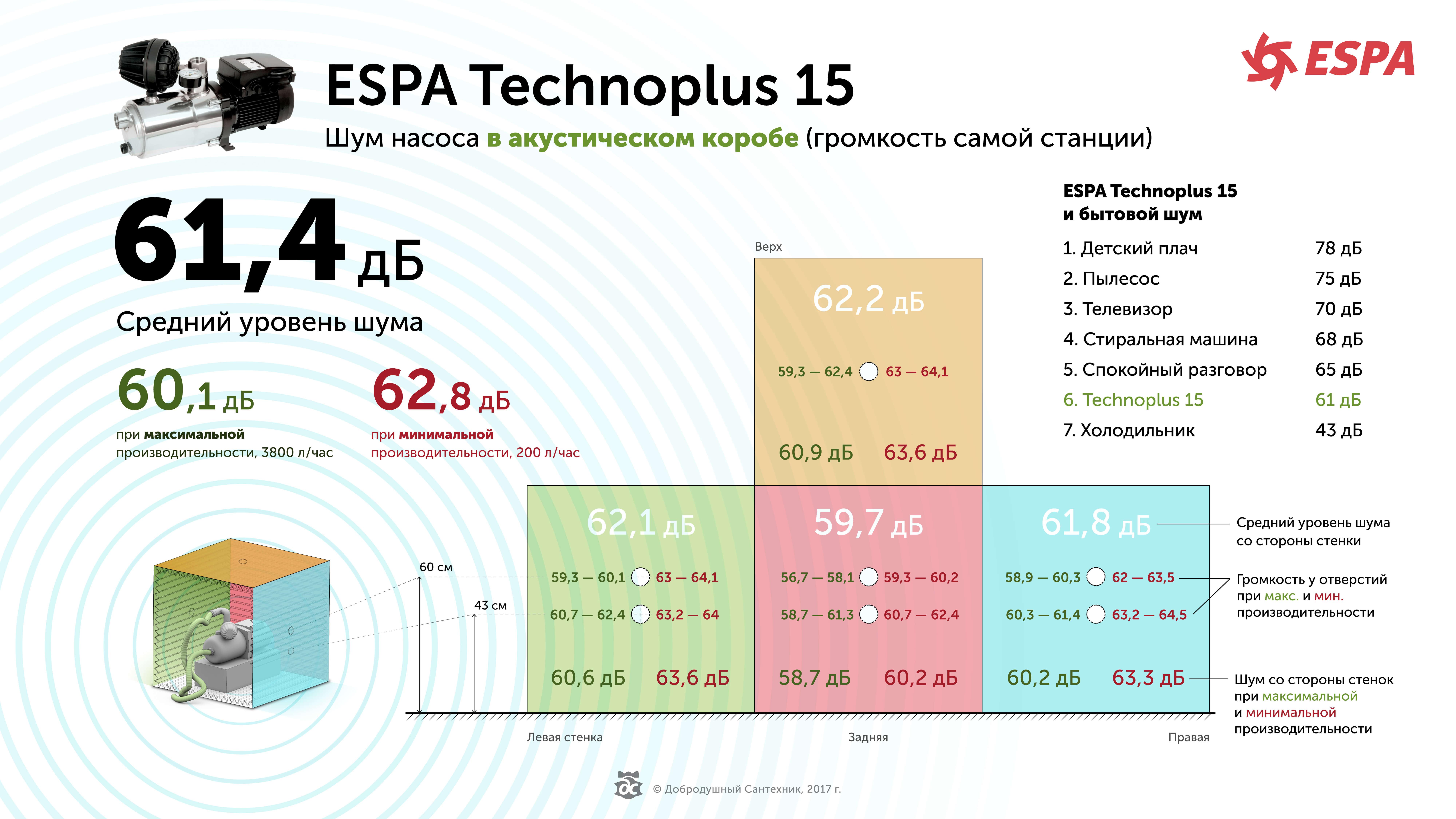 Шумность насоса Эспа Техноплюс 15 в акустическом коробе