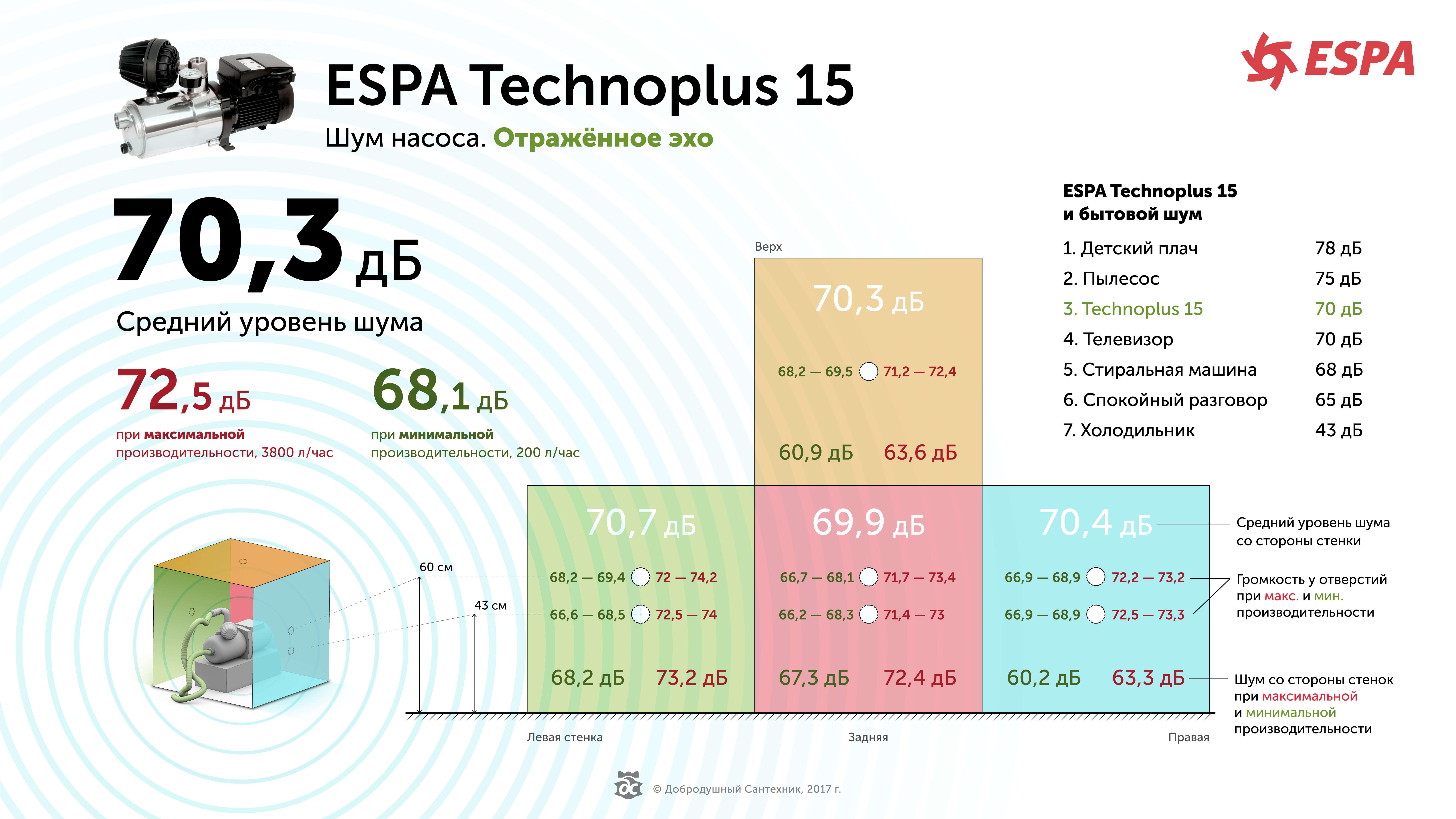 Шумность насоса Эспа Техноплюс 15. Отражённое эхо
