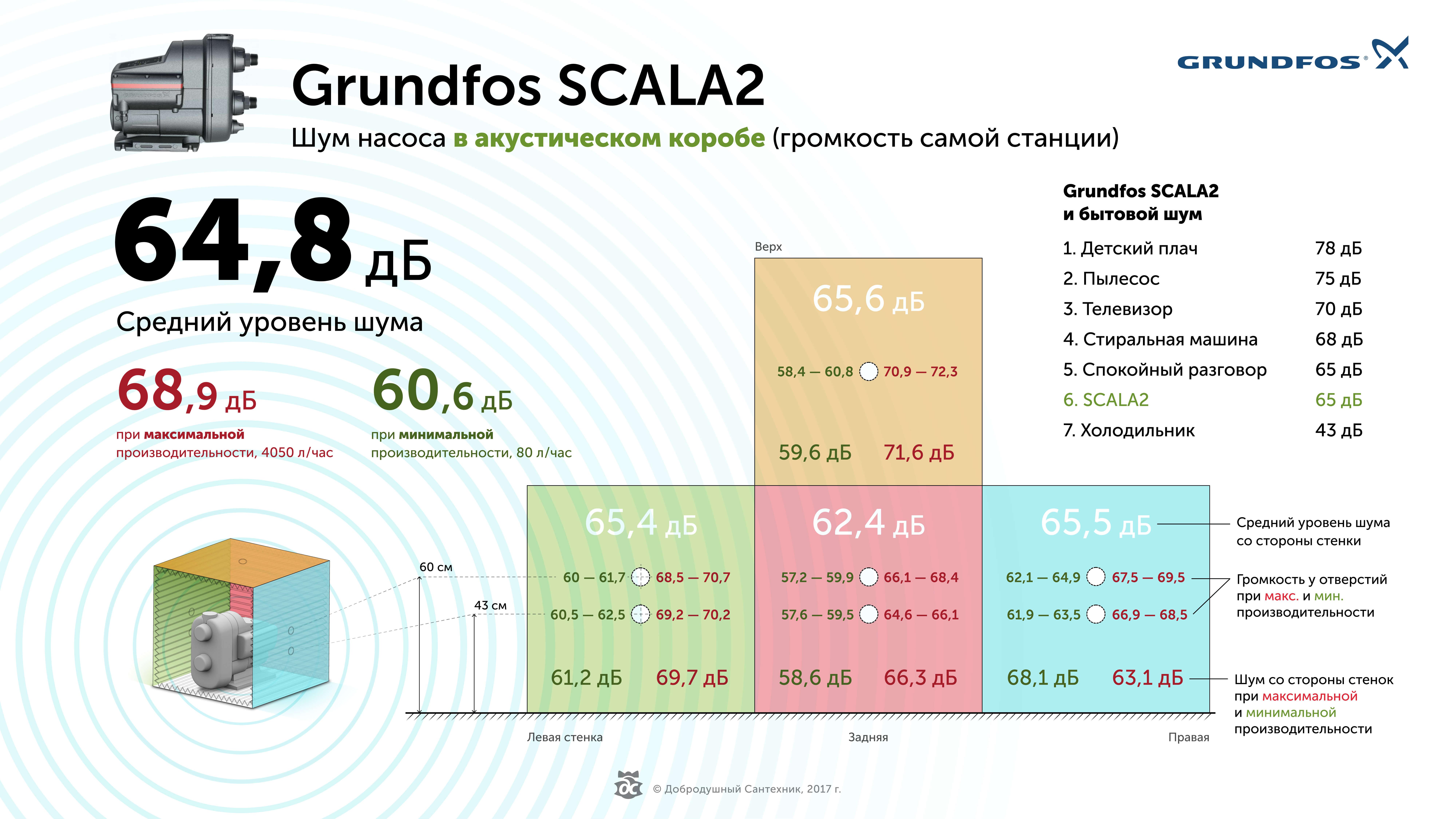 Шумность насоса Грундфос Скала 2 в акустическом коробе